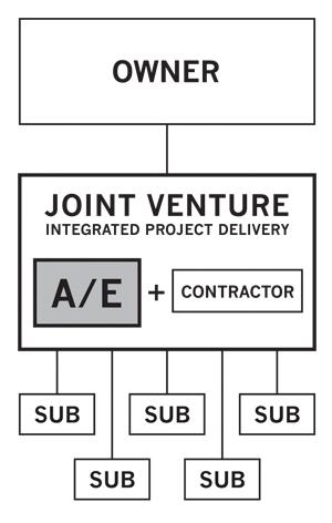 Design Build Construction Titleist Building Systems Inc